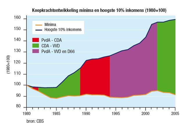 inkomensverdeling in nederland